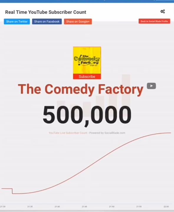 Ojas Rawal,  TheComedyFactory, WeDidIt, milestone, achieved, congratulations, bigday, thankyou, indian, youtube, channel, comedians, videos, gujarati, comedyfactory, tcf, ojasrawal, ojas, thanks, happyus, yay, victory, winners, achievers, youtuber, indianyoutuber, we, yippee, happyme, youtubers, yt